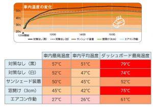 車内温度💦